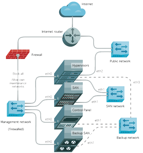 cloud-system-trust
