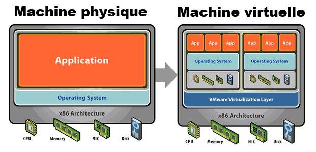 Shéma de Virtualisation