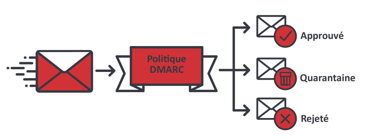 DMARC Policy FR