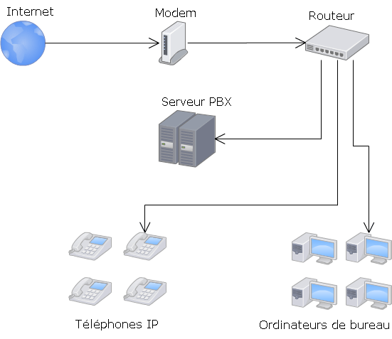 VOIP-Network-Diagram-FR