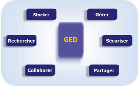 solution-ged